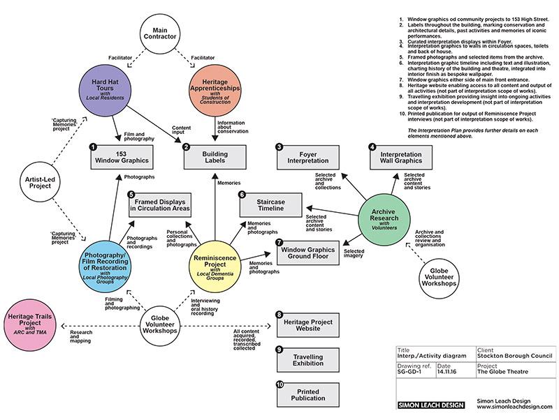 stockton globe diagram